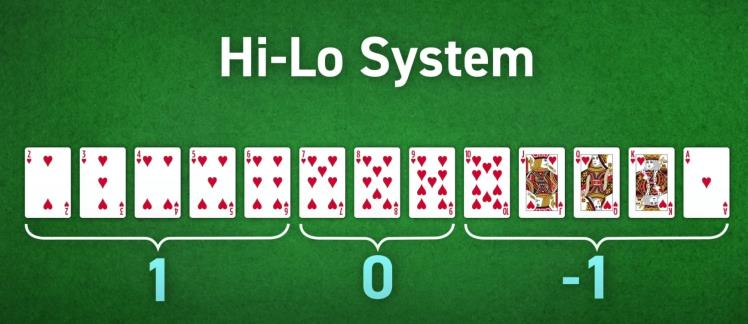 Card Counting at Blackjack
